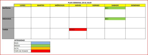 Plan semanal